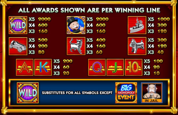 monopoly big event paytable